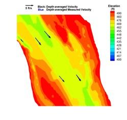 Modeled vs Measured Velocity